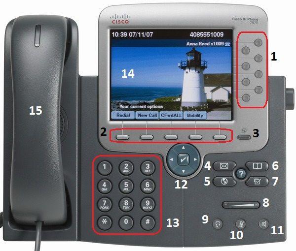 آشنایی با کلید های تلفن سیسکو 797x